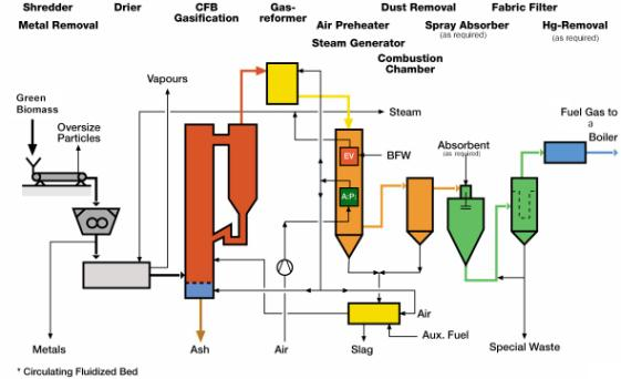 wood gasifier research papers This paper investigated the mass and energy balance of the gasification of sugarcane bagasse using computer simulation the key were found to have an impact on conversion efficiency of the gasification process of sugarcane bagasse for the downdraft wood gasifiers to study the effects of operat.